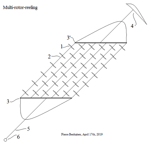 Multi-rotor-reeling