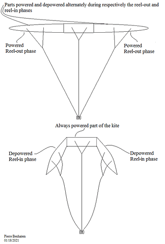 Kite partially depowered during reel-in phase
