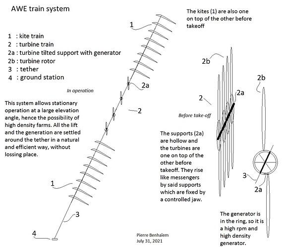 AWE train system