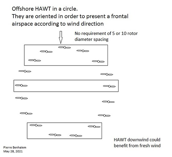 Offshore HAWT in a circle