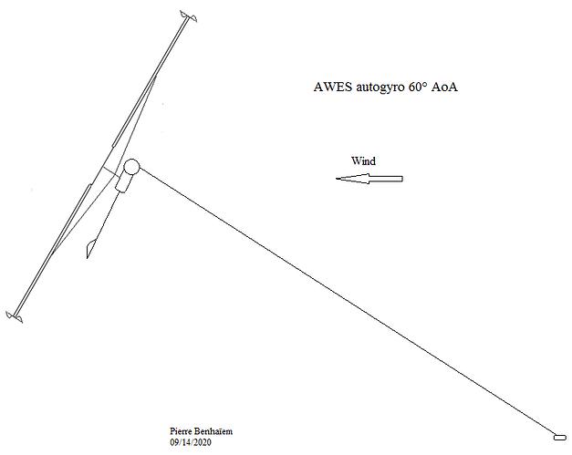 Autogyro 60 degrees AoA