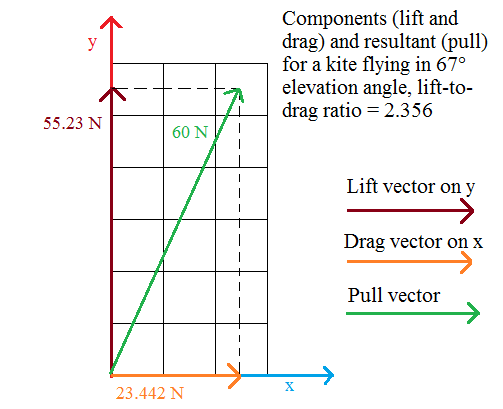 Lift%20and%20drag%20components