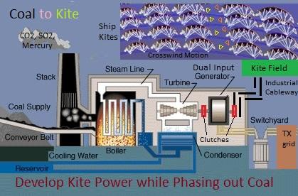 coal-kite-hybrid-schematic