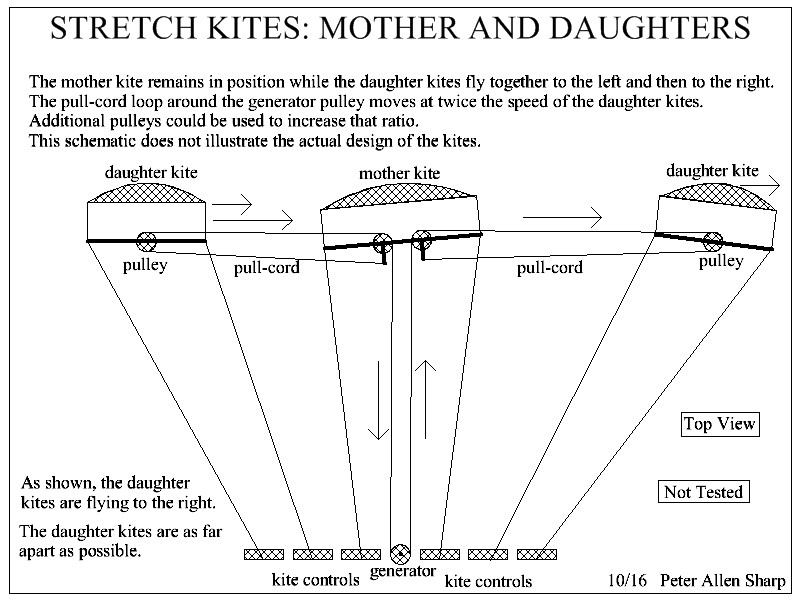 Stretch%20Kites%20Mother%20and%20Daughters