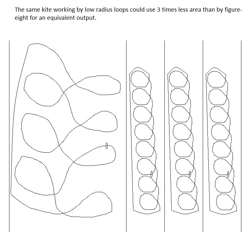 Low radius loop