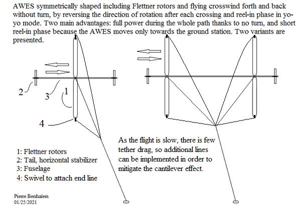 Crosswind reversible Flettner AWES