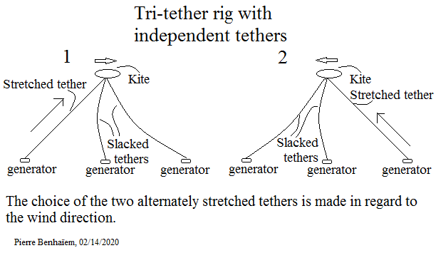 Tri-tether rig with independent tethers