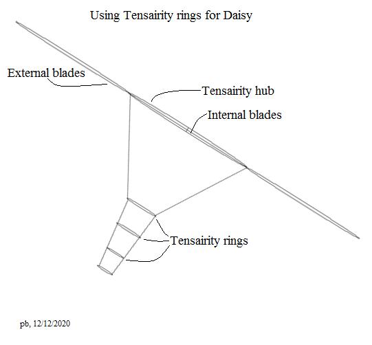 Tensairity (tm) Daisy