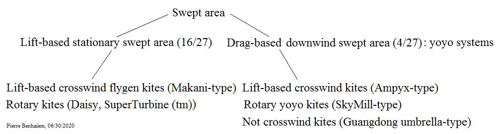 Classification per swept area