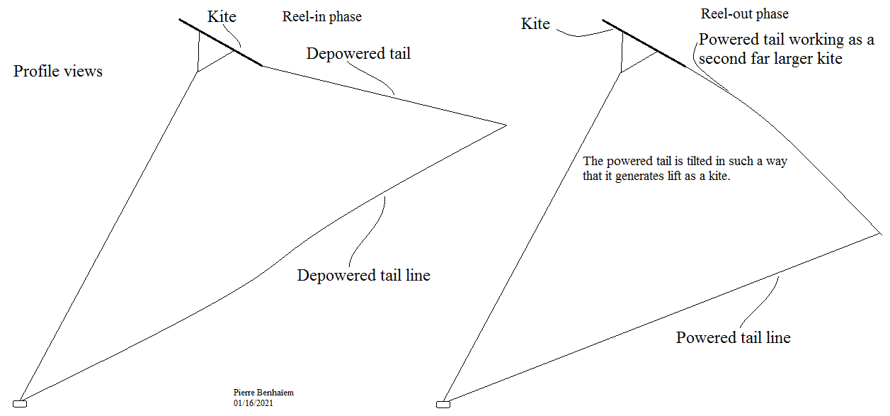 Profile wiews of kite with depowered then powered tail