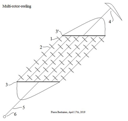 Multi-rotor reeling